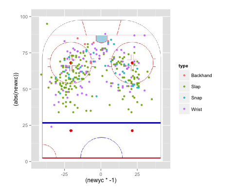 A Look into Alex Ovechkin's Elite Power Play Abilities | Hockey Graphs